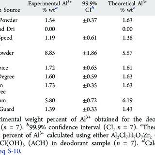 (PDF) Quantitative Determination of Aluminum in Deodorant