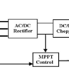 Connection diode rectifier circuits to the generator