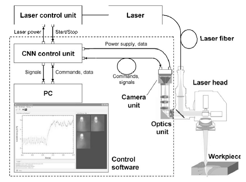 Components of the laser welding system. The dashed line