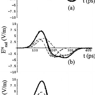 Time evolution of the radiated field by a traveling-wave V