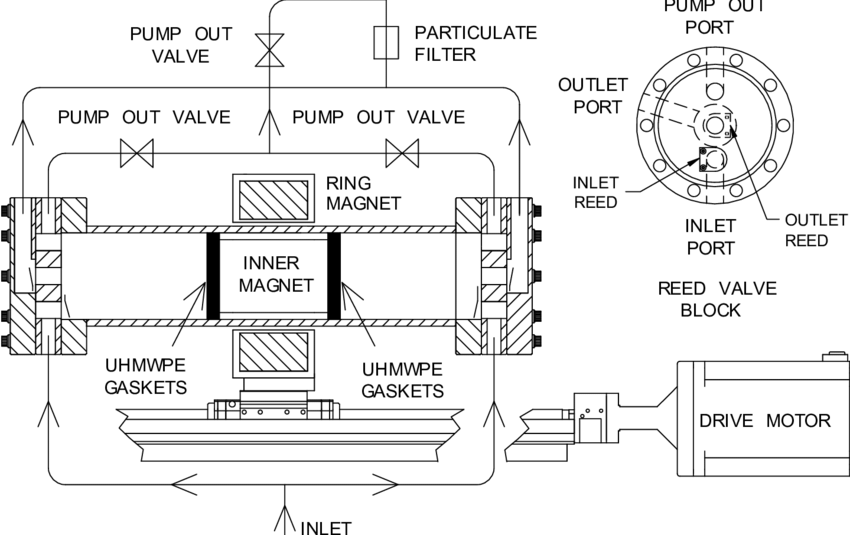 Schematic diagram of the magnetically coupled piston pump