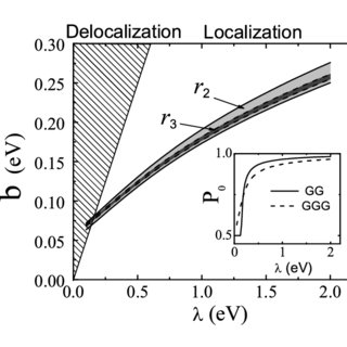 (PDF) Strong localization of positive charge in DNA from a