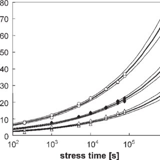 Threshold-voltage shift as function of the NBTI stress