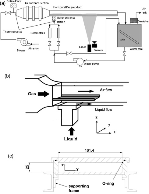 Scheme of experimental setup. Flow loop (a); inlet section