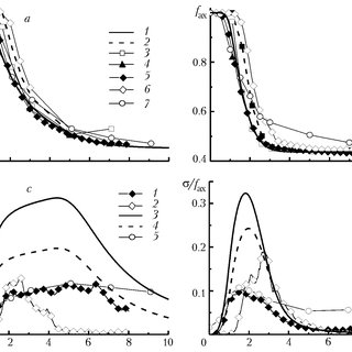 (PDF) Simulation of the turbulent mixing of a passive