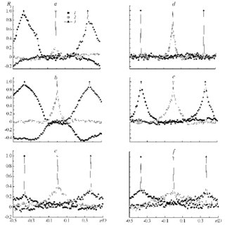Distributions of the autocorrelation function for three