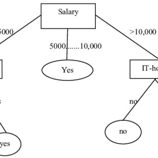 The typical decision tree model. J48 are the improved