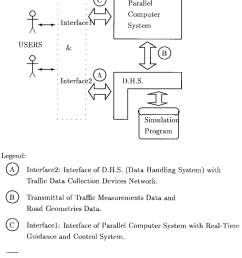 real time traffic simulation system architecture  [ 850 x 962 Pixel ]