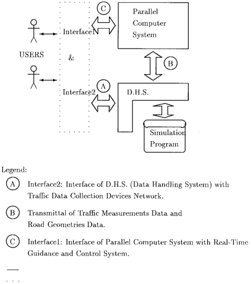 small resolution of real time traffic simulation system architecture