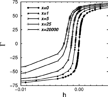 Adsorption ⌫ as a function of the bulk magnetic field
