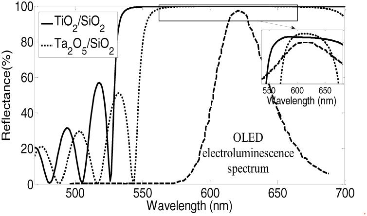 The reflectance spectra of (TiO2,/SiO2) and (Ta2O5/SiO2