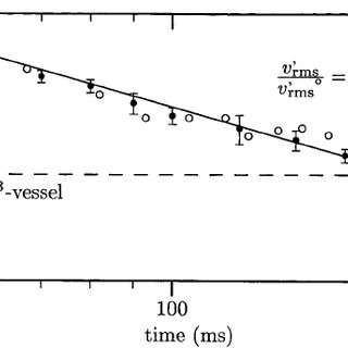 Explosion curve of a 500 g m − 3 cornstarch-air mixture in