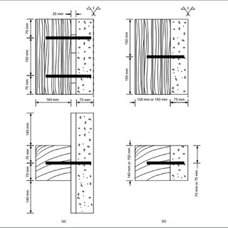 (PDF) Stiffness of dowel-type fasteners in timber-concrete