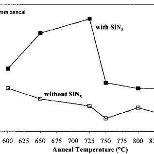 FTIR spectrum of PECVD SiN x films after post-deposition