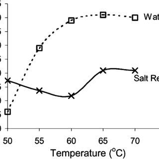 (PDF) Experimental investigation of crude oil desalting