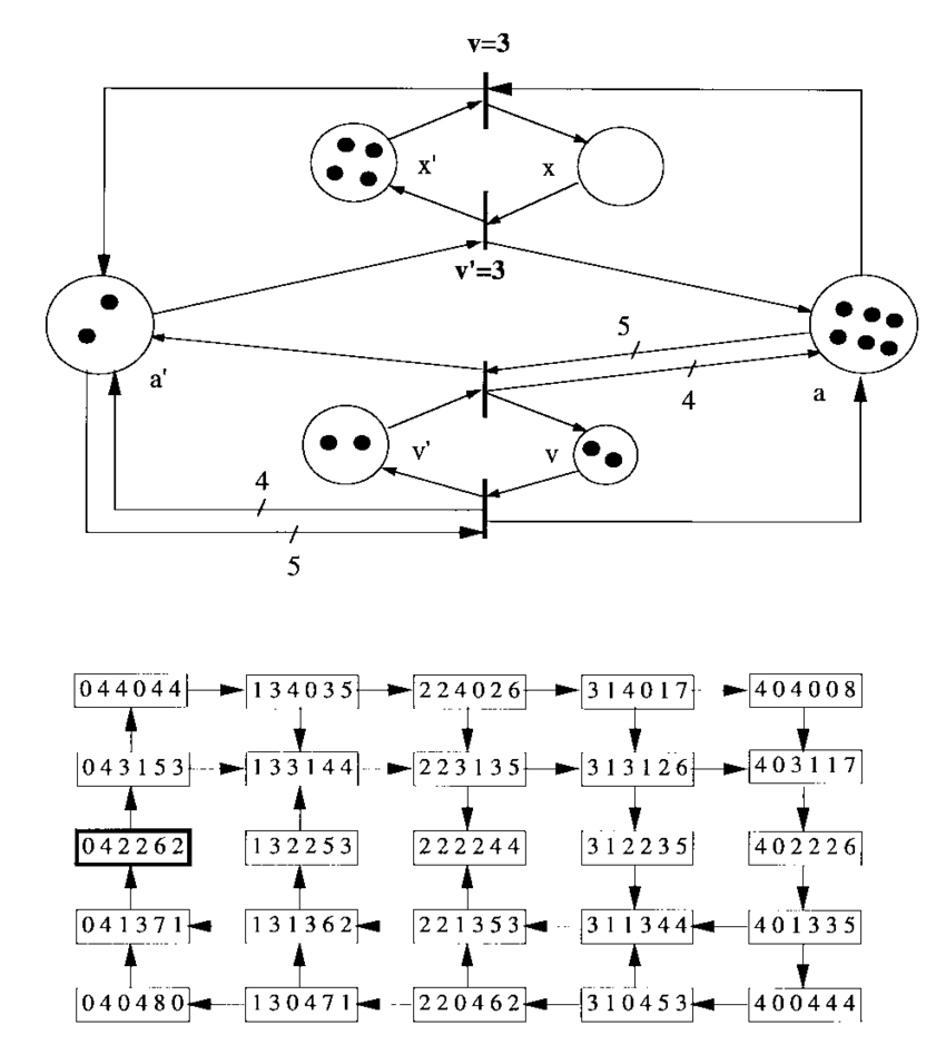 hight resolution of petri net model of the dissipative spring block system with quantity space f02 111