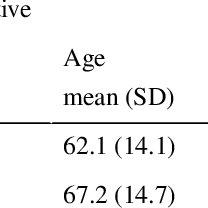 1 The Braden scale for predicting pressure sore risk