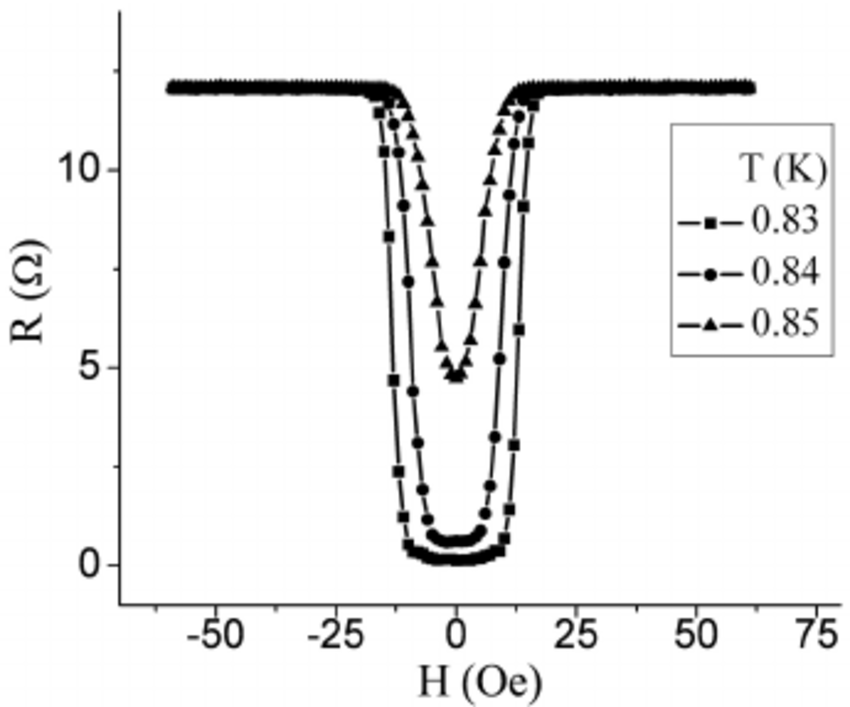 Magnetic field dependence of the wire resistance in the