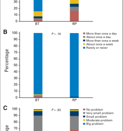 stacked bar charts on three selected questions from the expanded download scientific diagram [ 747 x 1400 Pixel ]