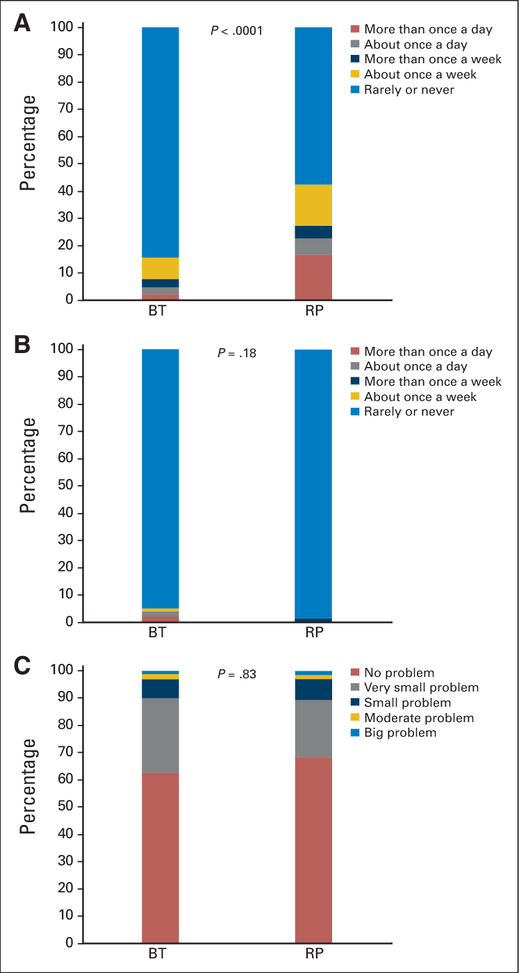 medium resolution of stacked bar charts on three selected questions from the expanded download scientific diagram