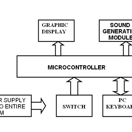 Block diagram of the proposed device. Fig. 2 Circuit