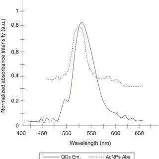 Fluorometric peaks of QDs/P1+AuNPs/P2 solution and