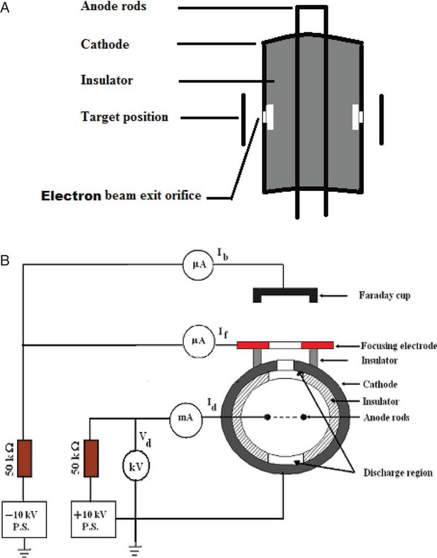 hight resolution of schematic of the double beam source a electron source and b ion source