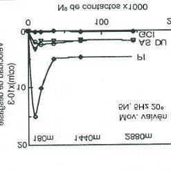 Representación gráfica de la velocidad de desgaste de los