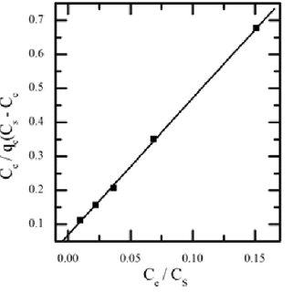 (PDF) Brunauer-Emmett-Teller (B.E.T.), Langmuir and