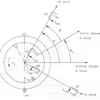 shows a schematic diagram of a 3-phase induction motor