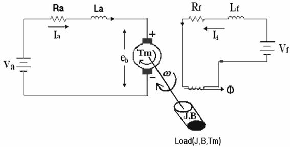 Dynamic equivalent circuit of separately excited DC motor