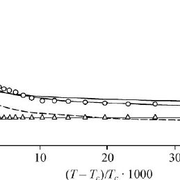 Behavior of the regular part of C v (13) on isotherms