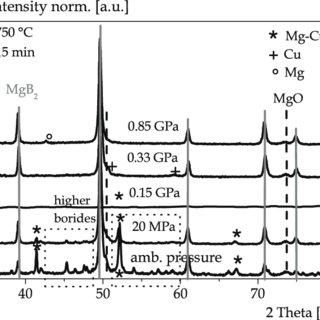 XRD pattern of the MgB 2 core of Glidcop ® /ex situ/in