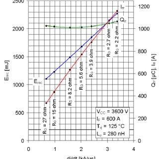 6500V/600A HV-HiPakTM SCSOA characteristics. V CC = 4500V