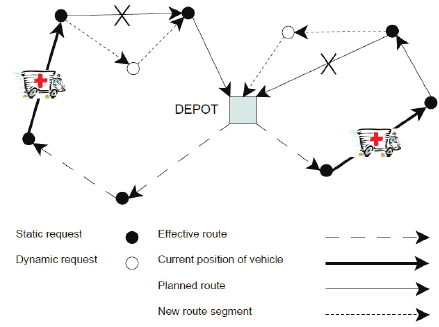 Example of dynamic vehicle routing problem with 7 static