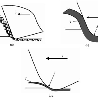 (PDF) Studies of the ductile mode of cutting brittle