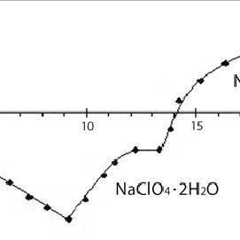 (PDF) Detection of hydrate forms of Lithium and sodium
