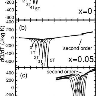 Entropy change in Gd 5 (Si x Ge 1 Ϫ x ) 4 for ͑ a ͒ x ϭ 0