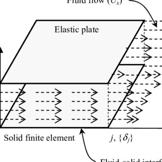 (PDF) Modelling of Plates Subjected to Flowing Fluid Under