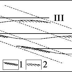 Scheme of the formation of placer bodies under conditions