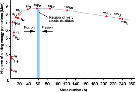 Binding energy per nucleon B ( Z . N ) /A as a function of the mass... | Download Scientific Diagram