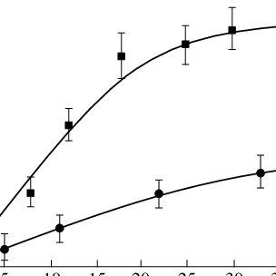 (PDF) Photocatalytic activity of chlorophyll in hydrogen