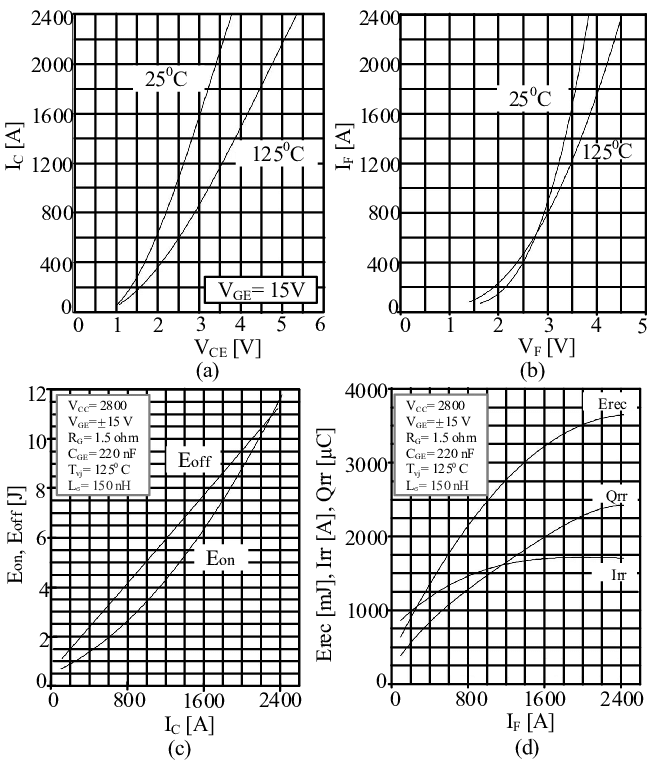 (a) Typical IGBT on state characteristics (b) typical