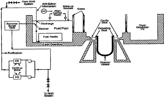 b: Layout of spent fuel pool and transfer system for