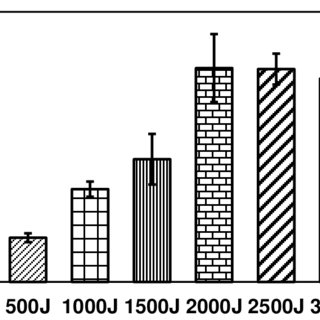 -Graph of the tensile strength of the specimen in peel