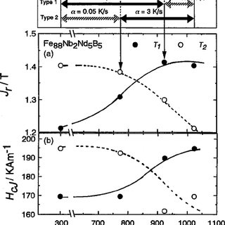 Magnetic properties of the Fe 88 Nb 2 Nd 5 B 5 alloy