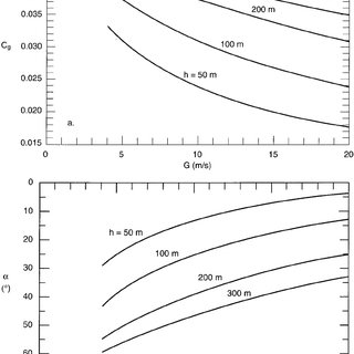Parameters of a low-level temperature inversion. z b is