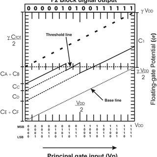 (PDF) Reconfigurable Arithmetic Logic Unit Designed With