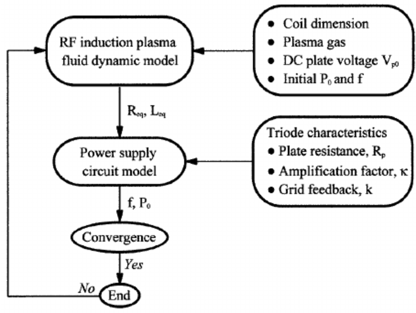 Block diagram for the integrated power supply–induction