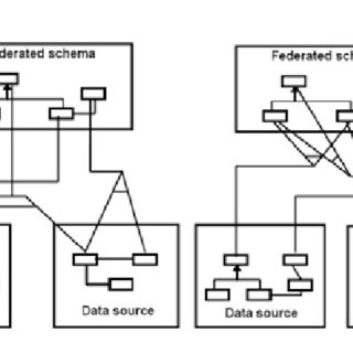 Five layer reference architecture of federated database